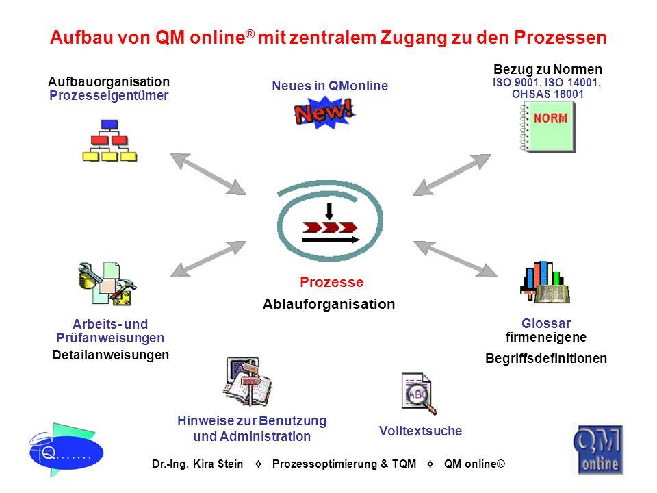 Aufbau von QM online® mit zentralem Zugang zu den Prozessen