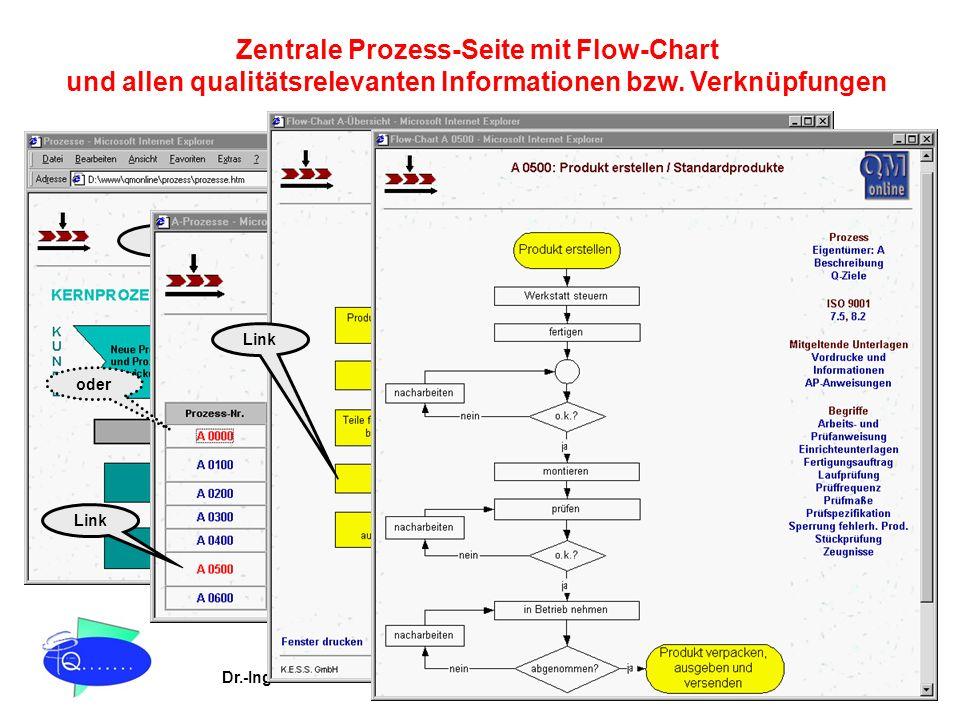 Zentrale Prozess-Seite mit Flow-Chart und allen qualitätsrelevanten Informationen bzw. Verknüpfungen