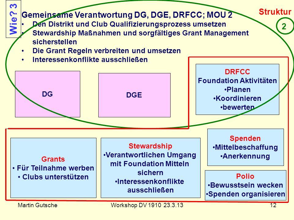 Foundation Aktivitäten Verantwortlichen Umgang mit Foundation Mitteln