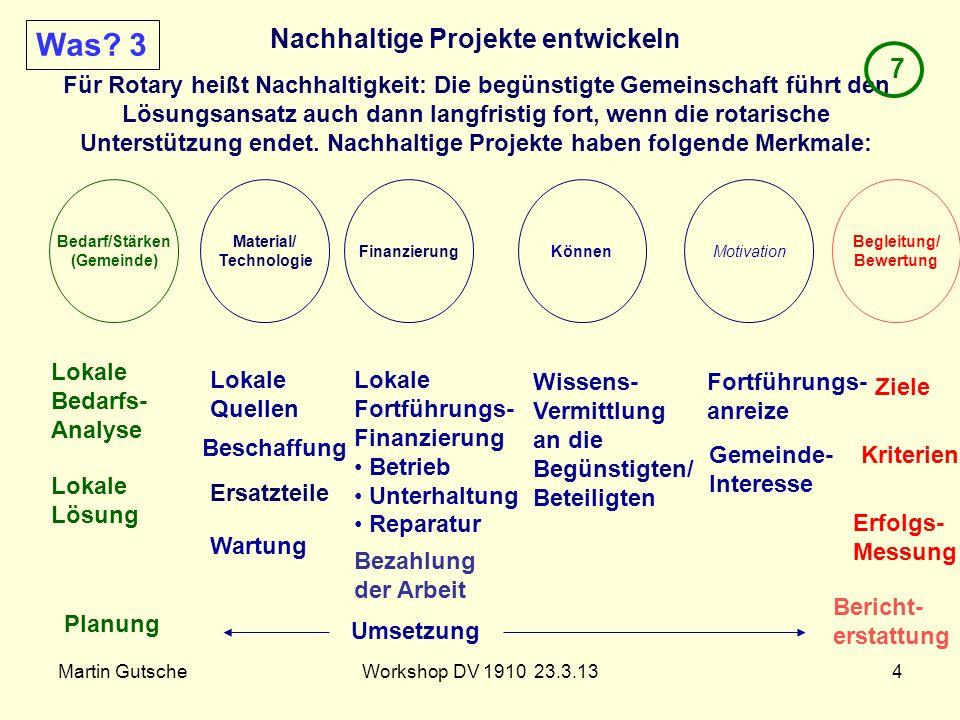 Was 3 Nachhaltige Projekte entwickeln 7
