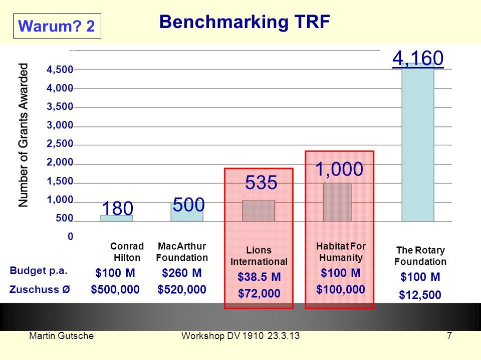 Benchmarking TRF Warum 2. 4,160. 4,500 4,000 3,500 3,000 2,500 2,000 1,500 1,000 500 0. 1,000. 535.