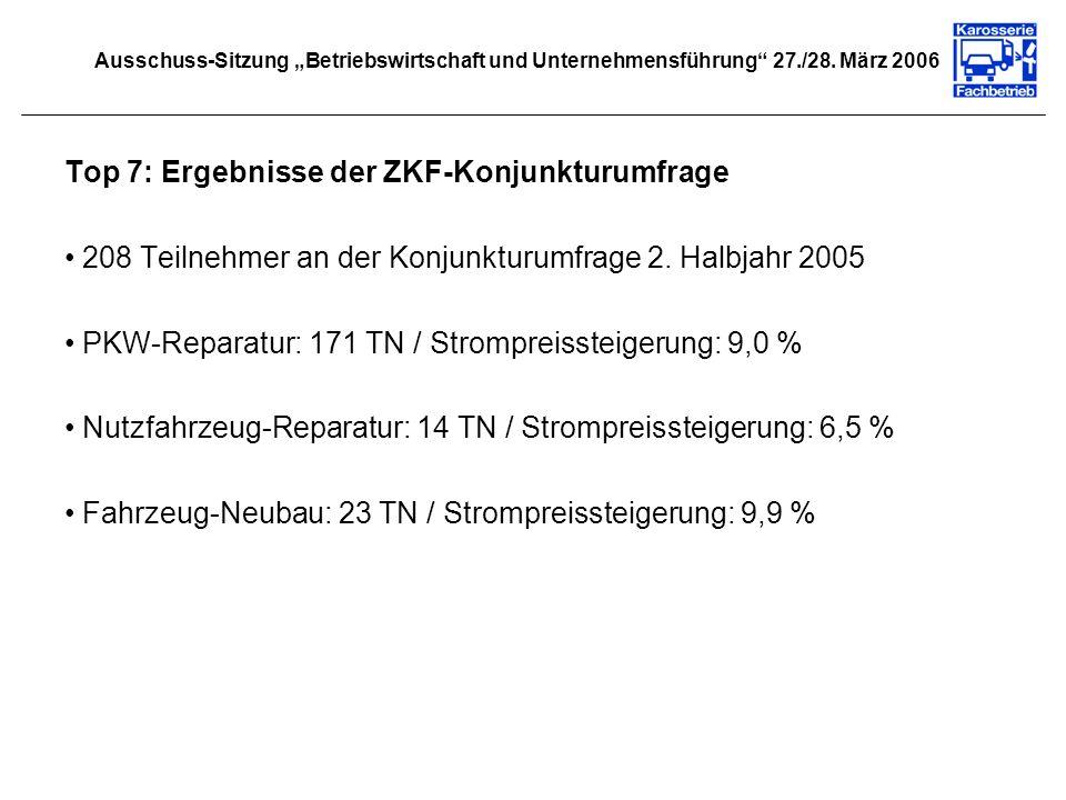 Top 7: Ergebnisse der ZKF-Konjunkturumfrage