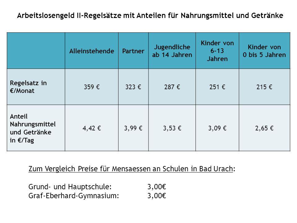 Zum Vergleich Preise für Mensaessen an Schulen in Bad Urach: