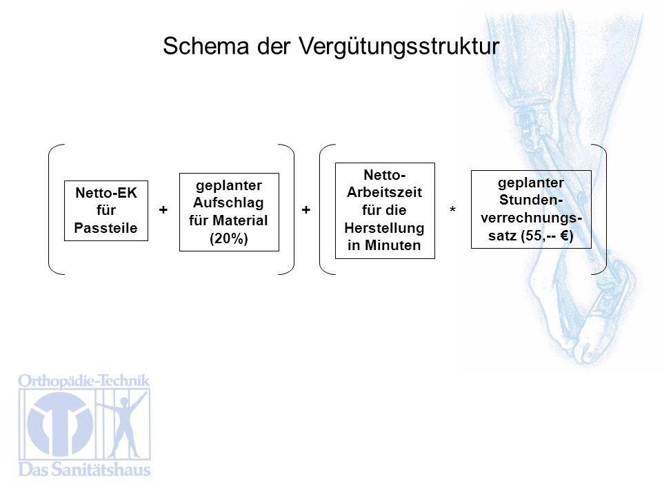 Schema der Vergütungsstruktur