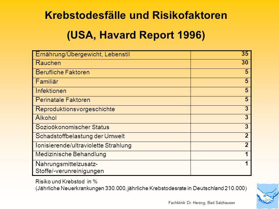 Krebstodesfälle und Risikofaktoren
