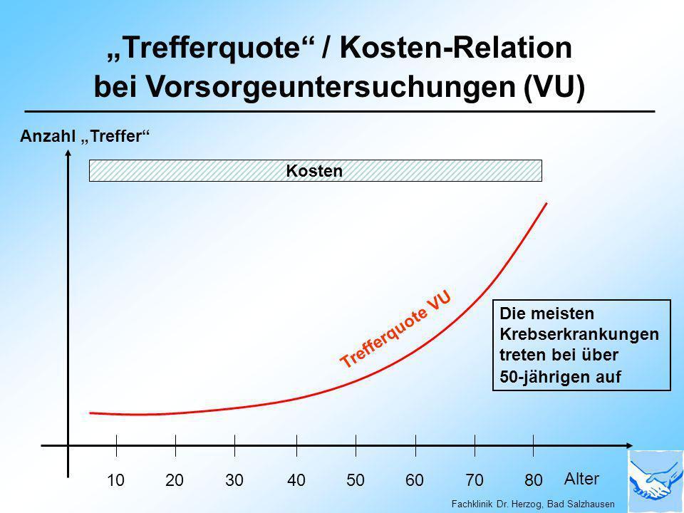 """""""Trefferquote / Kosten-Relation bei Vorsorgeuntersuchungen (VU)"""