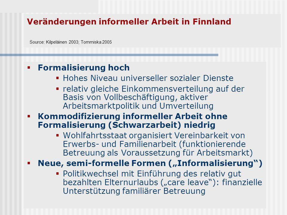Veränderungen informeller Arbeit in Finnland Source: Kilpeläinen 2003; Tommiska 2005