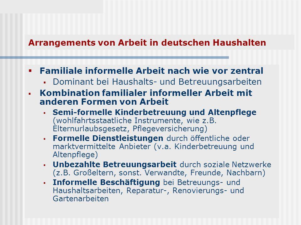 Arrangements von Arbeit in deutschen Haushalten