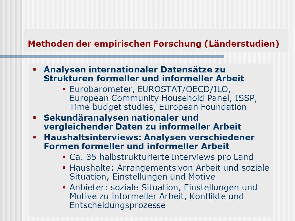 Methoden der empirischen Forschung (Länderstudien)