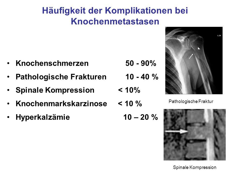 Häufigkeit der Komplikationen bei Knochenmetastasen