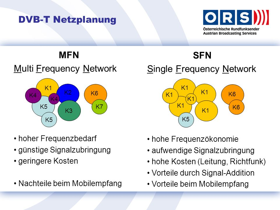 Multi Frequency Network SFN Single Frequency Network