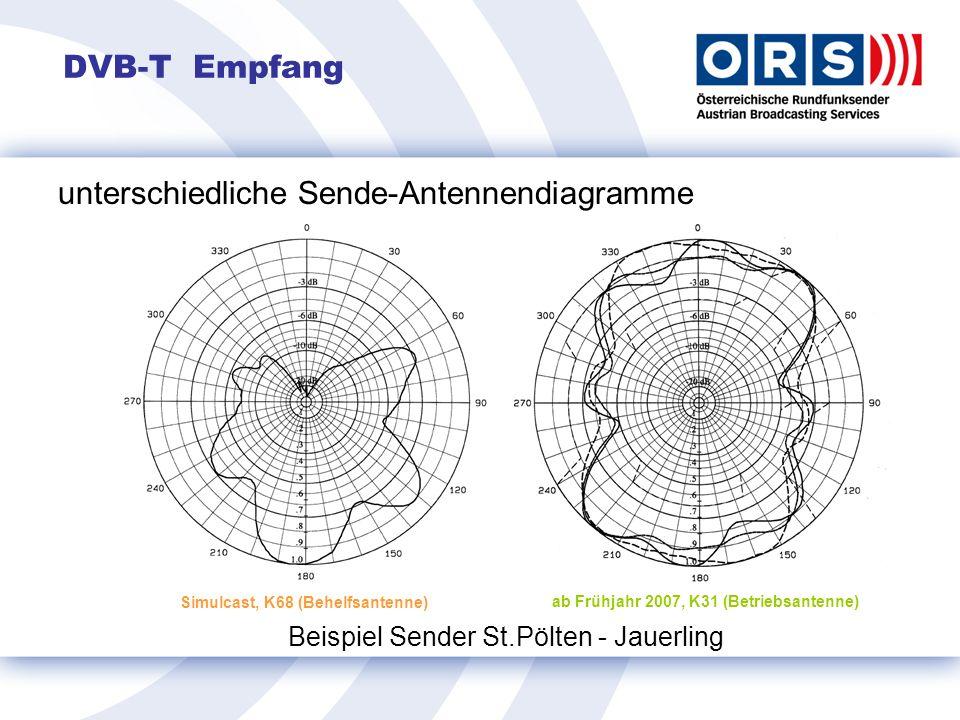 unterschiedliche Sende-Antennendiagramme