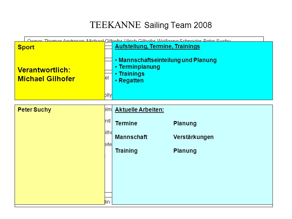 TEEKANNE Sailing Team 2008 Verantwortlich: Michael Gilhofer Sport