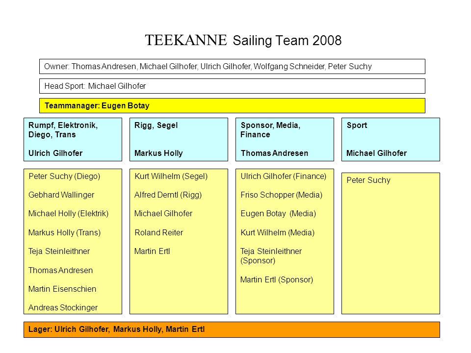 TEEKANNE Sailing Team 2008 Owner: Thomas Andresen, Michael Gilhofer, Ulrich Gilhofer, Wolfgang Schneider, Peter Suchy.