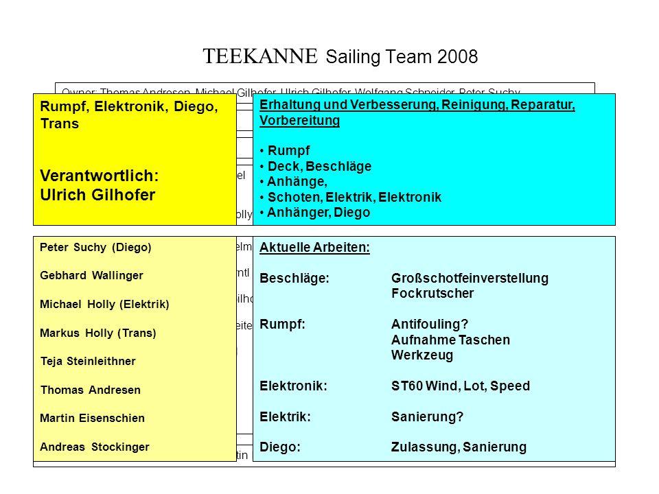 TEEKANNE Sailing Team 2008 Verantwortlich: Ulrich Gilhofer