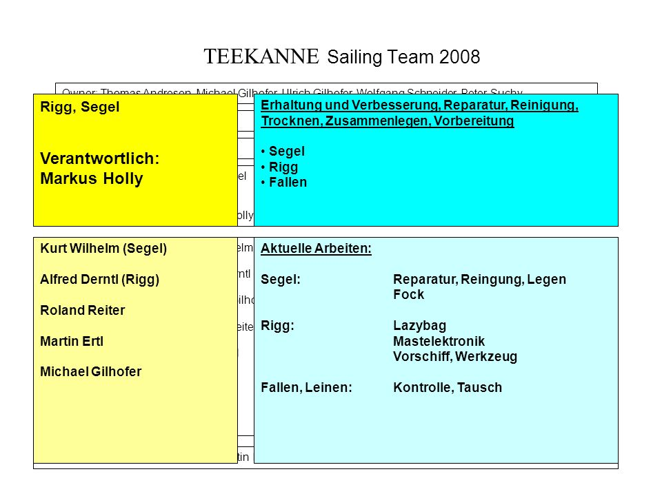 TEEKANNE Sailing Team 2008 Verantwortlich: Markus Holly Rigg, Segel