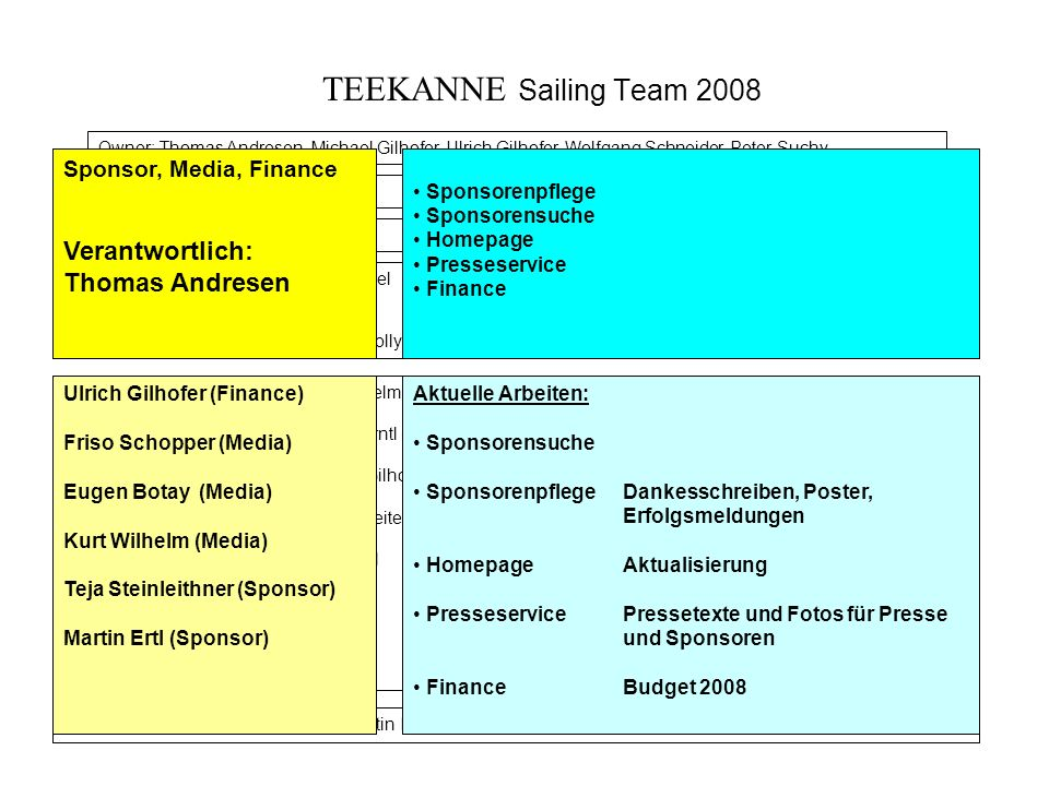 TEEKANNE Sailing Team 2008 Verantwortlich: Thomas Andresen