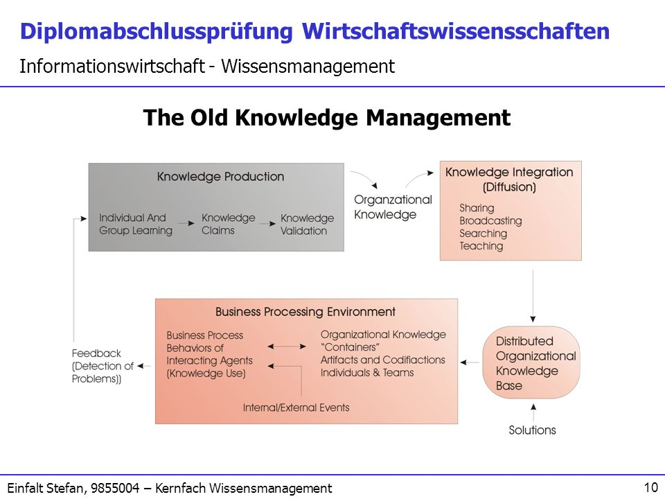 The Old Knowledge Management