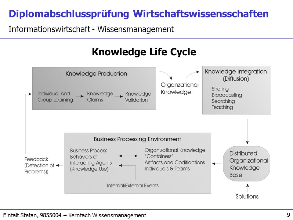 Knowledge Life Cycle