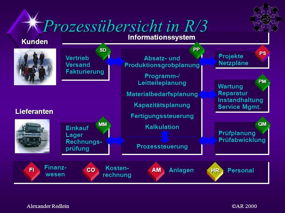 Prozessübersicht in R/3