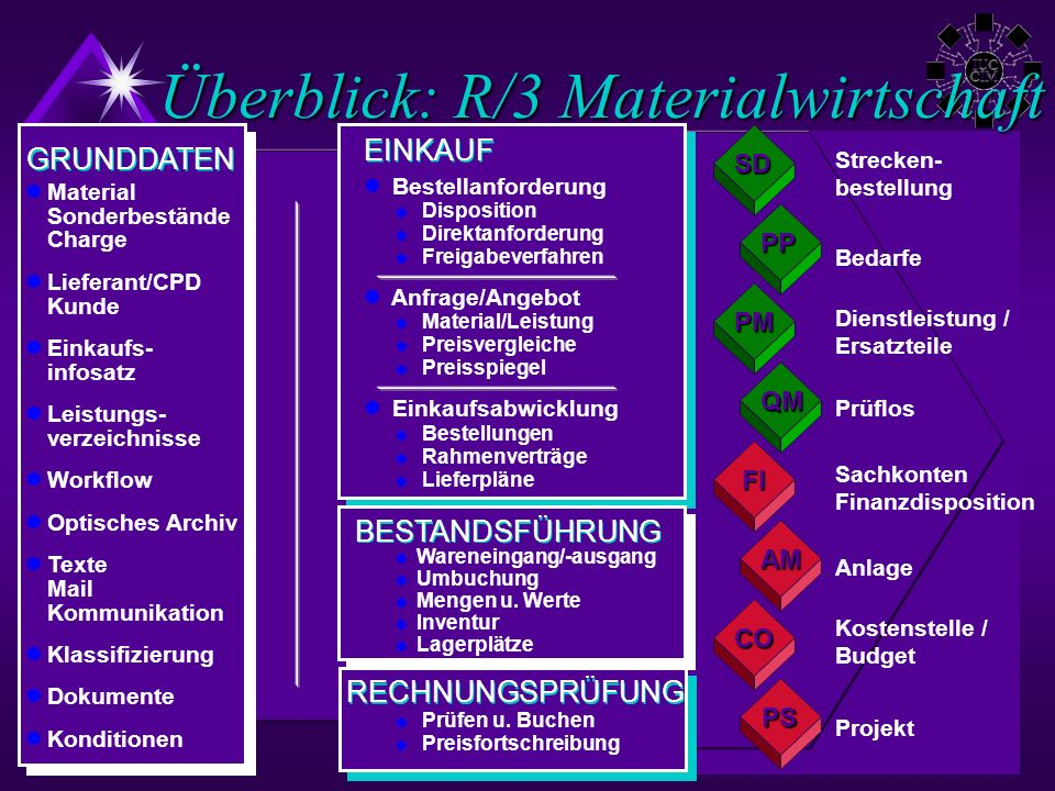 Überblick: R/3 Materialwirtschaft