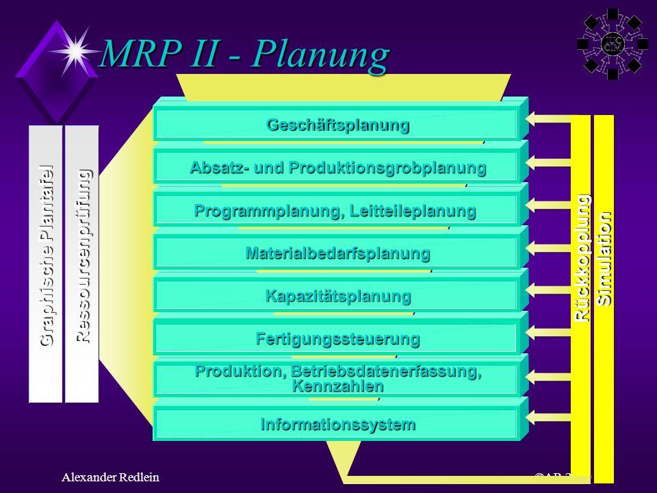 MRP II - Planung Graphische Plantafel Ressourcenprüfung Rückkopplung