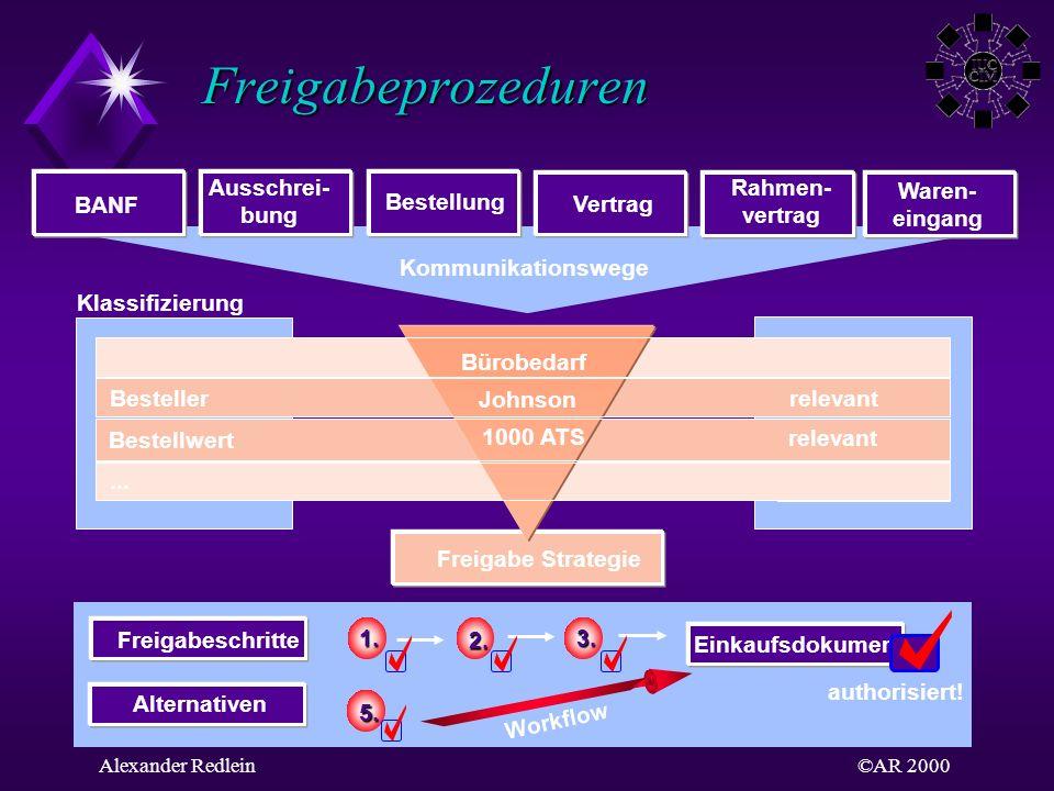 Freigabeprozeduren Ausschrei- bung Rahmen- vertrag Waren- eingang BANF
