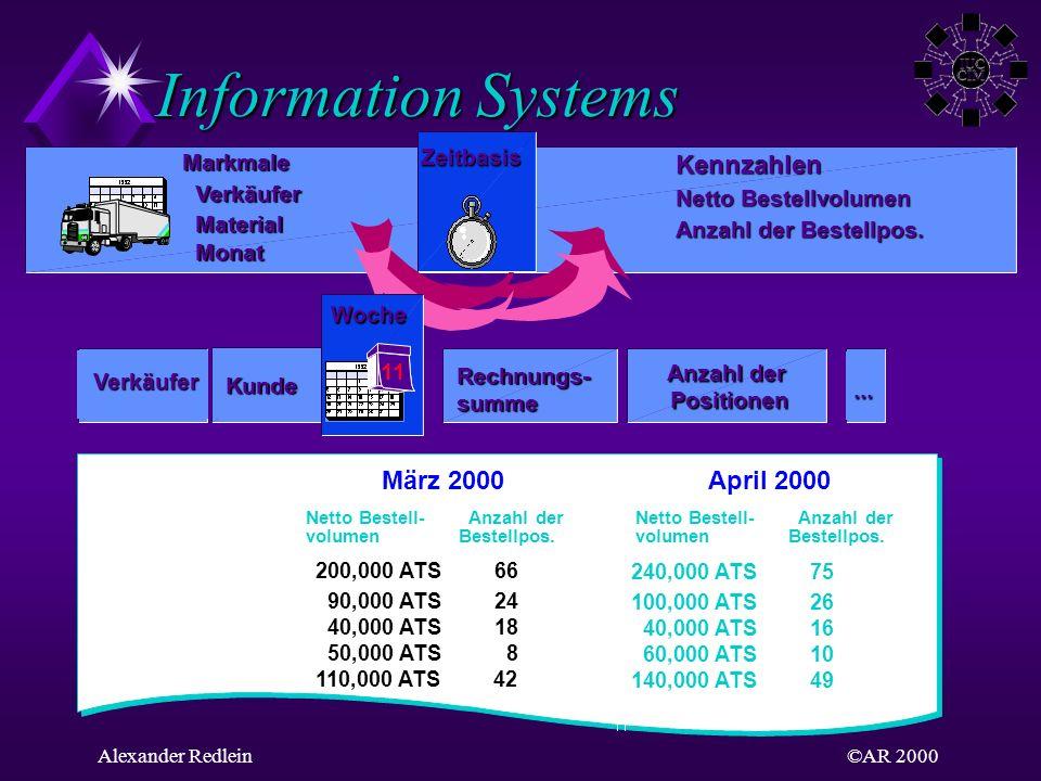 Information Systems Kennzahlen März 2000 April 2000 Zeitbasis Markmale
