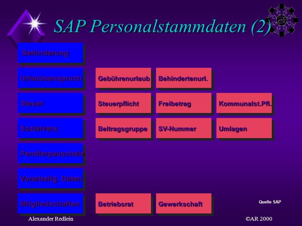 SAP Personalstammdaten (2)
