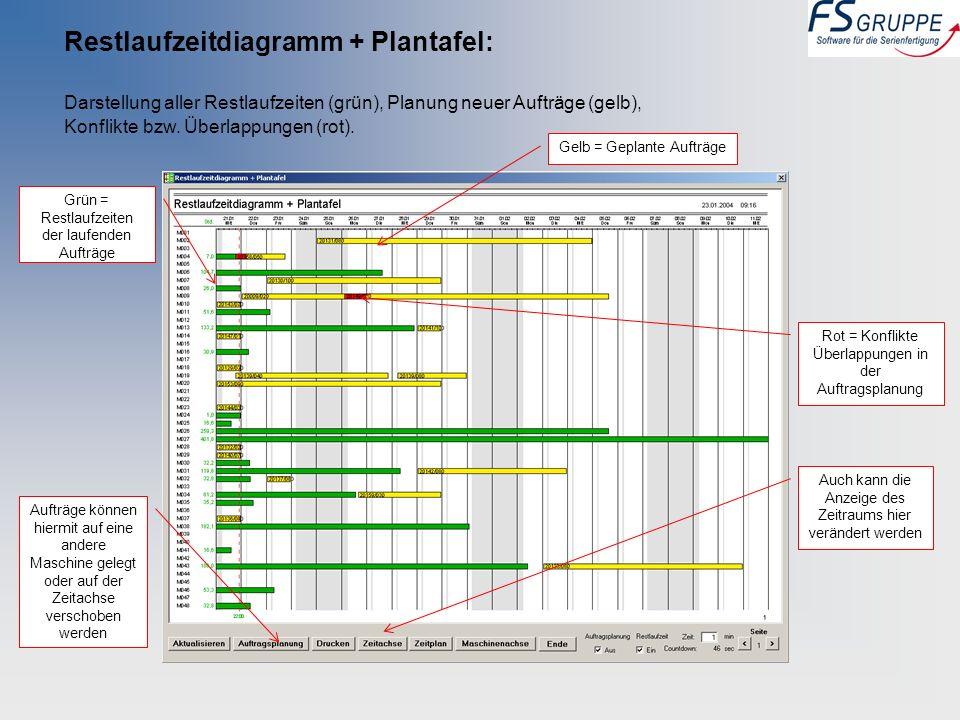 Restlaufzeitdiagramm + Plantafel: