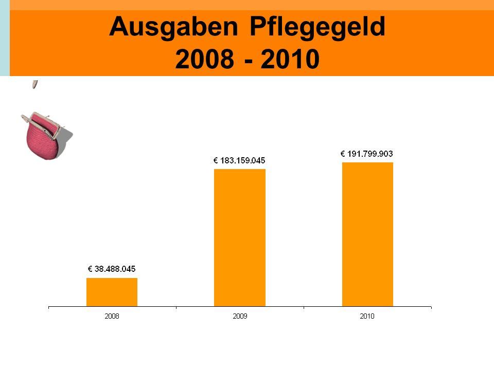 Ausgaben Pflegegeld 2008 - 2010