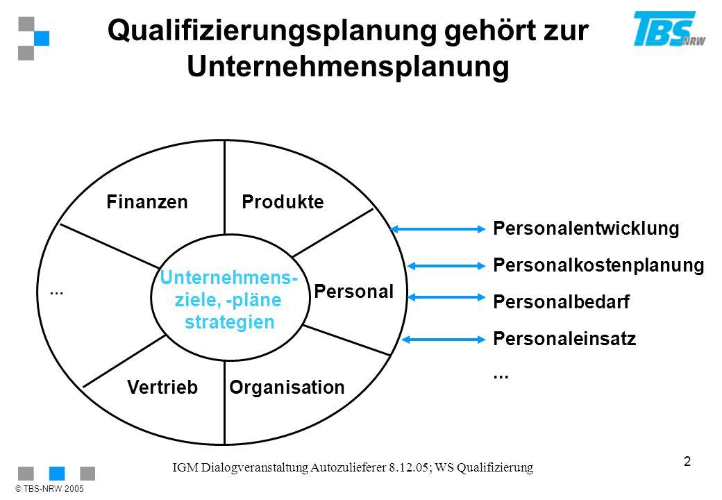Qualifizierungsplanung gehört zur Unternehmensplanung