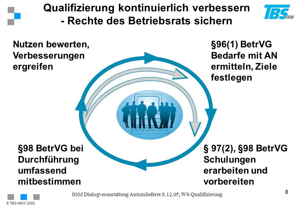 IGM Dialogveranstaltung Autozulieferer 8.12.05; WS Qualifizierung