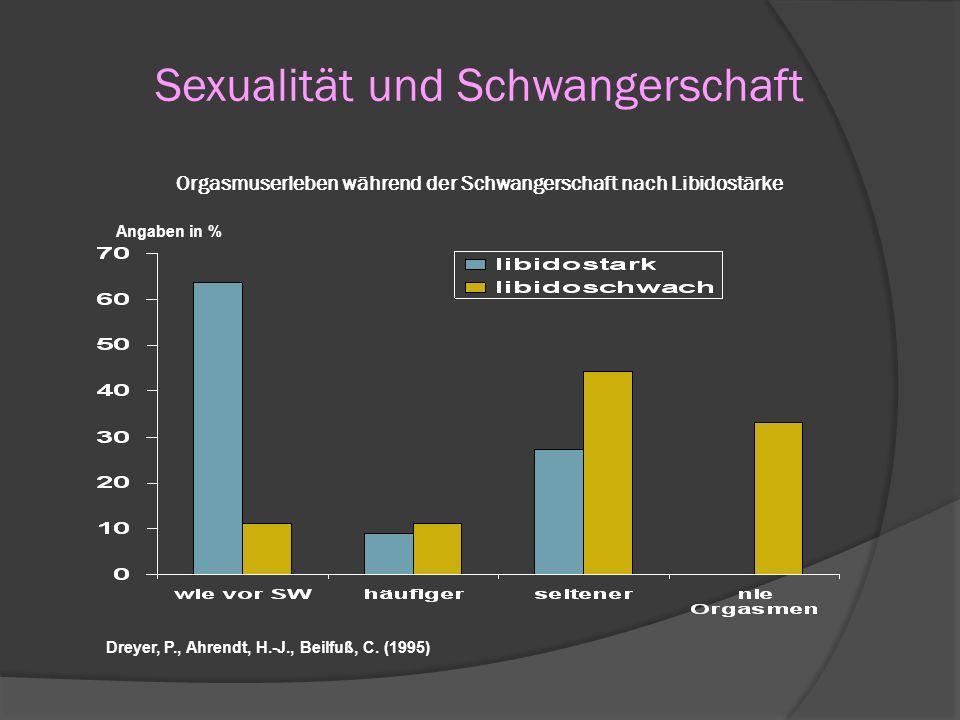 Sexualität und Schwangerschaft Orgasmuserleben während der Schwangerschaft nach Libidostärke