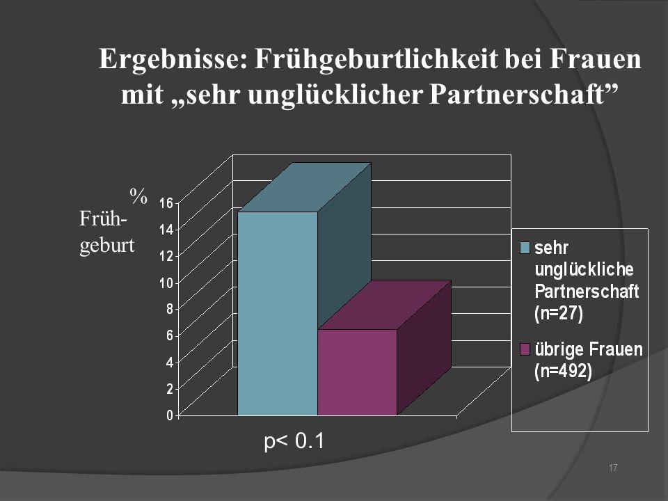 """Ergebnisse: Frühgeburtlichkeit bei Frauen mit """"sehr unglücklicher Partnerschaft"""