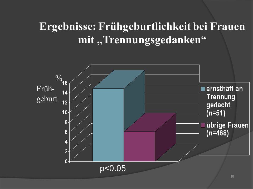 """Ergebnisse: Frühgeburtlichkeit bei Frauen mit """"Trennungsgedanken"""