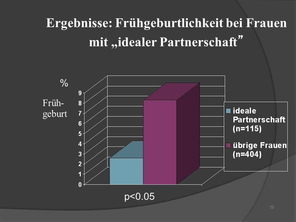 """Ergebnisse: Frühgeburtlichkeit bei Frauen mit """"idealer Partnerschaft"""