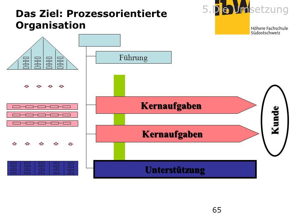 Das Ziel: Prozessorientierte Organisation