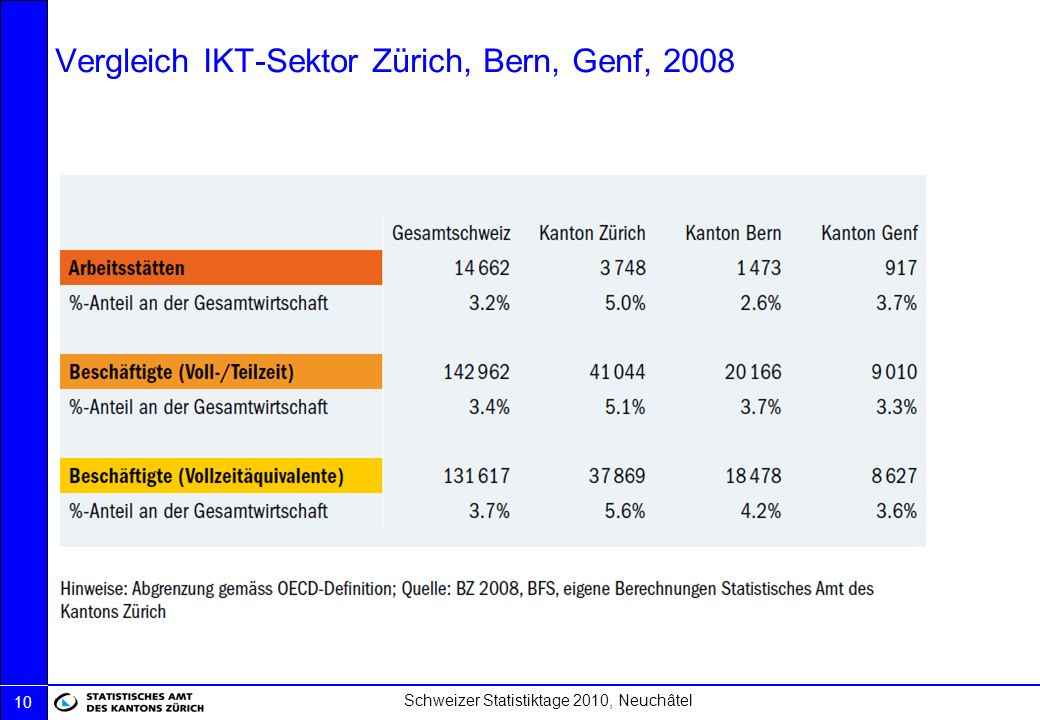 Vergleich IKT-Sektor Zürich, Bern, Genf, 2008