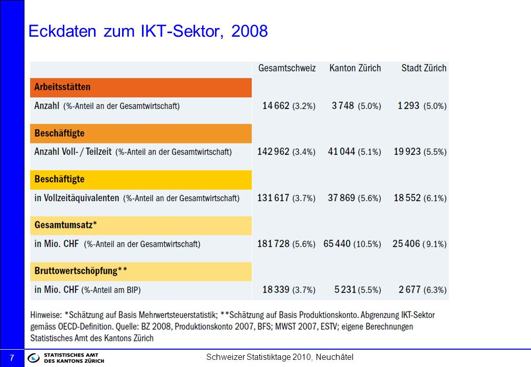 Eckdaten zum IKT-Sektor, 2008