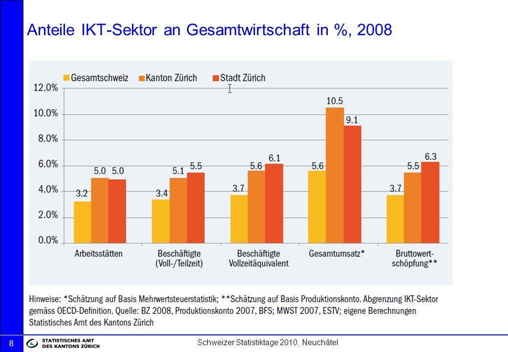 Anteile IKT-Sektor an Gesamtwirtschaft in %, 2008
