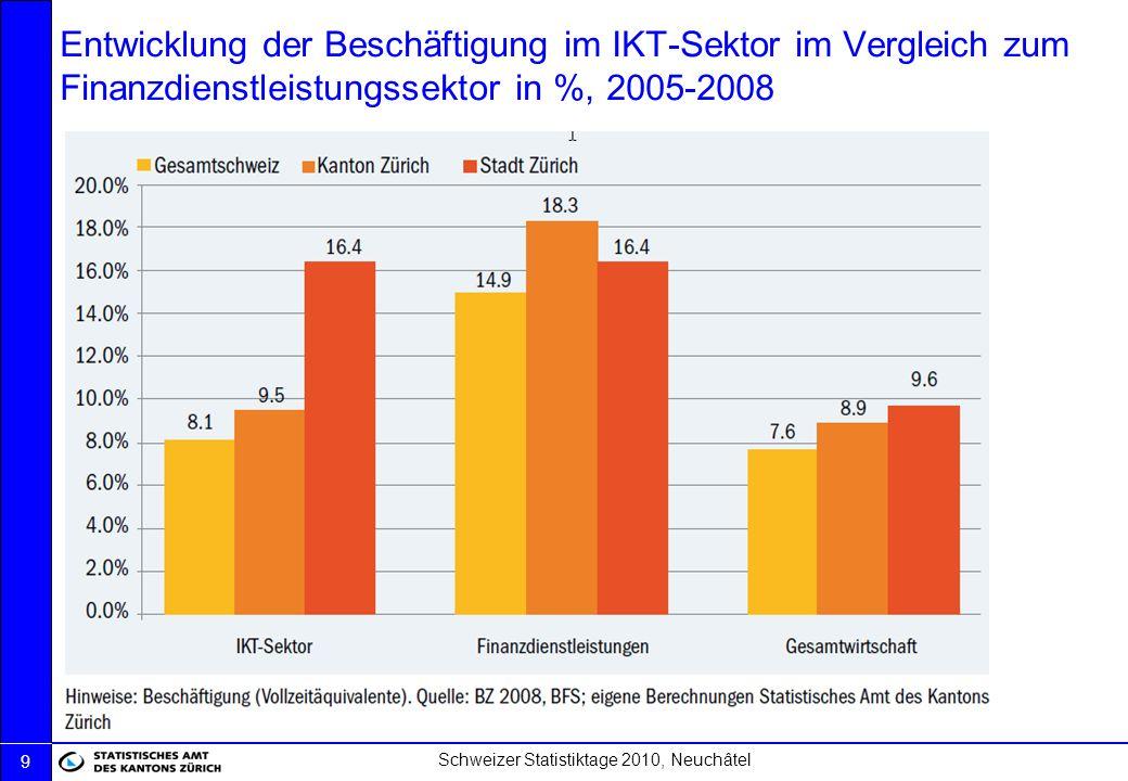 Entwicklung der Beschäftigung im IKT-Sektor im Vergleich zum Finanzdienstleistungssektor in %, 2005-2008