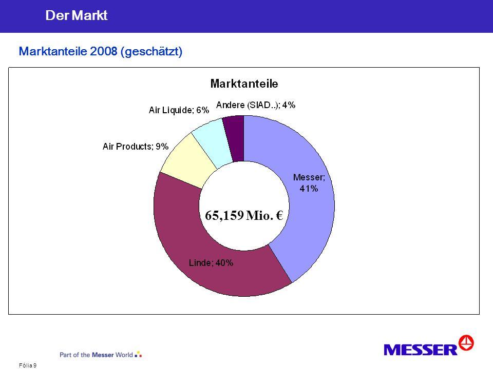 Der Markt Marktanteile 2008 (geschätzt) 65,159 Mio.€ 65,159 Mio. €