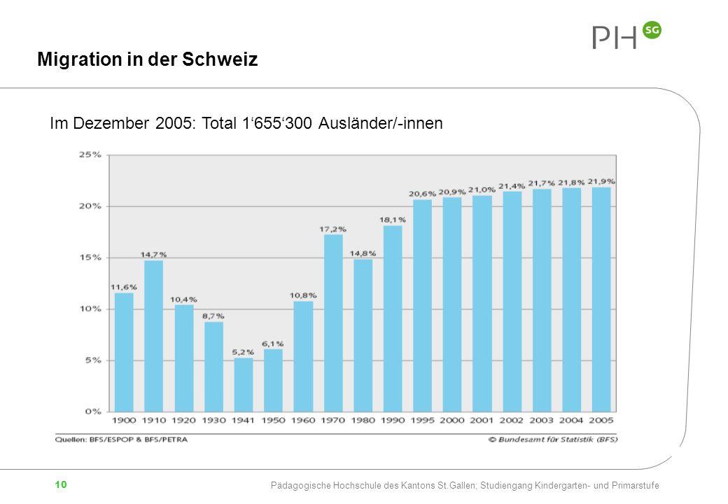 Migration in der Schweiz