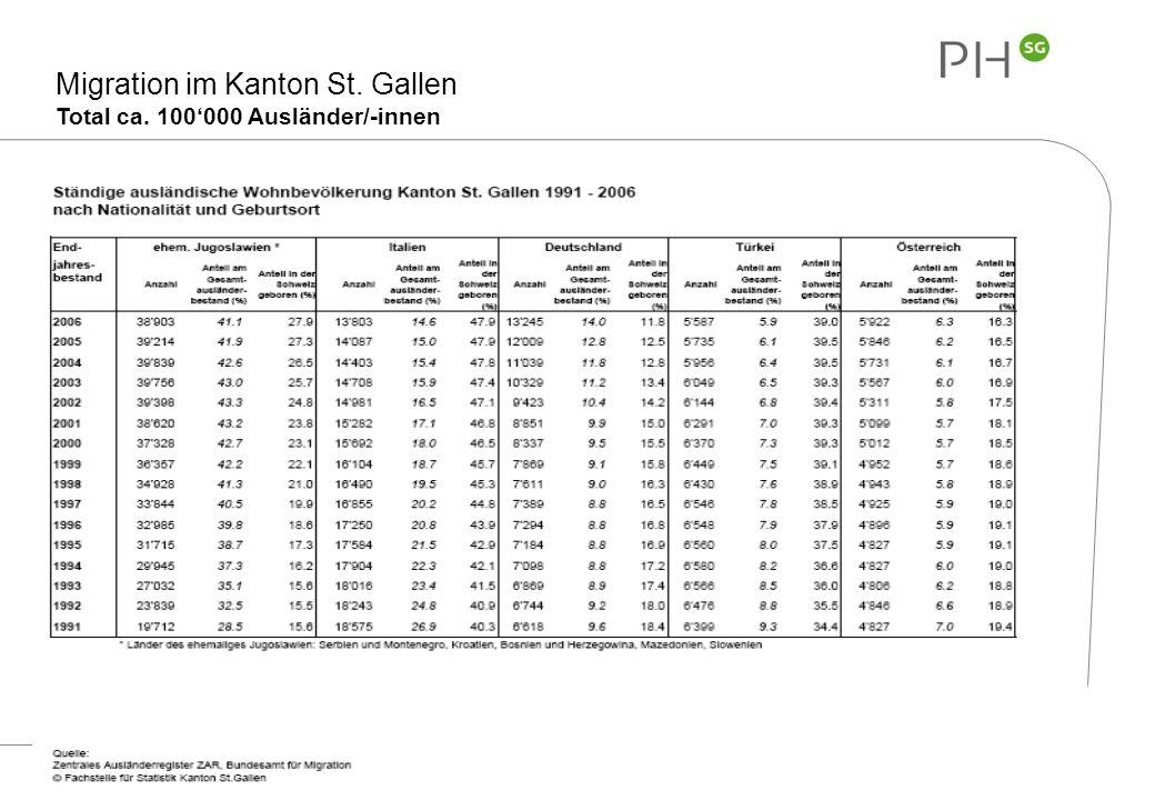 Migration im Kanton St. Gallen Total ca. 100'000 Ausländer/-innen
