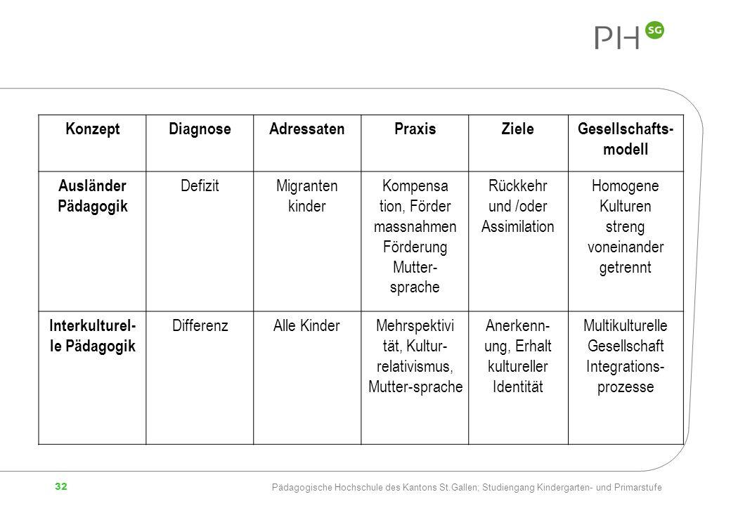 Gesellschafts-modell Interkulturel-le Pädagogik