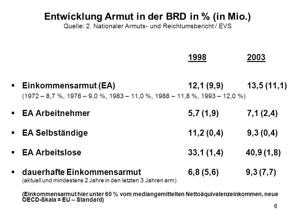 Entwicklung Armut in der BRD in % (in Mio. ) Quelle: 2