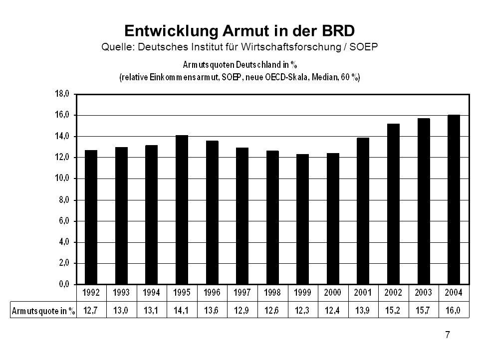 Entwicklung Armut in der BRD Quelle: Deutsches Institut für Wirtschaftsforschung / SOEP