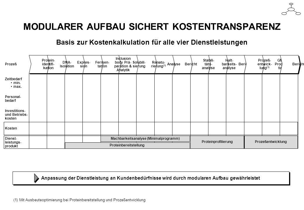 MODULARER AUFBAU SICHERT KOSTENTRANSPARENZ Basis zur Kostenkalkulation für alle vier Dienstleistungen