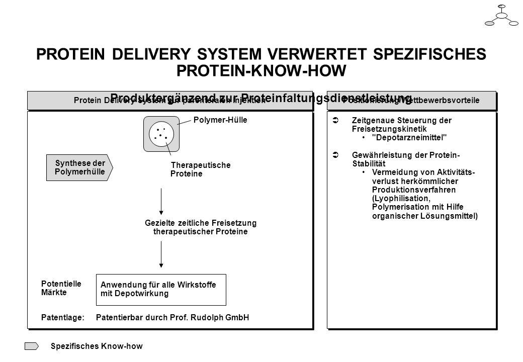 PROTEIN DELIVERY SYSTEM VERWERTET SPEZIFISCHES PROTEIN-KNOW-HOW Produktergänzend zur Proteinfaltungsdienstleistung